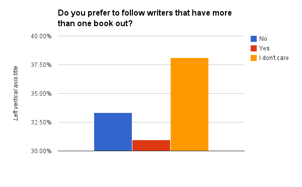 Do you prefer to follow writers that have more than one book out?