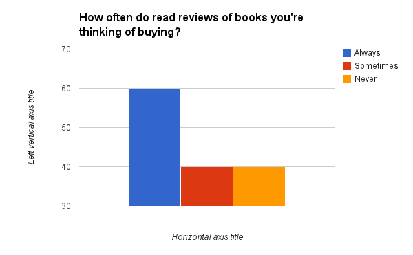 How often do read reviews of books you're thinking of buying?